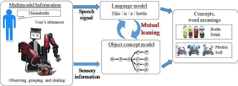 Robots that can learn like humans