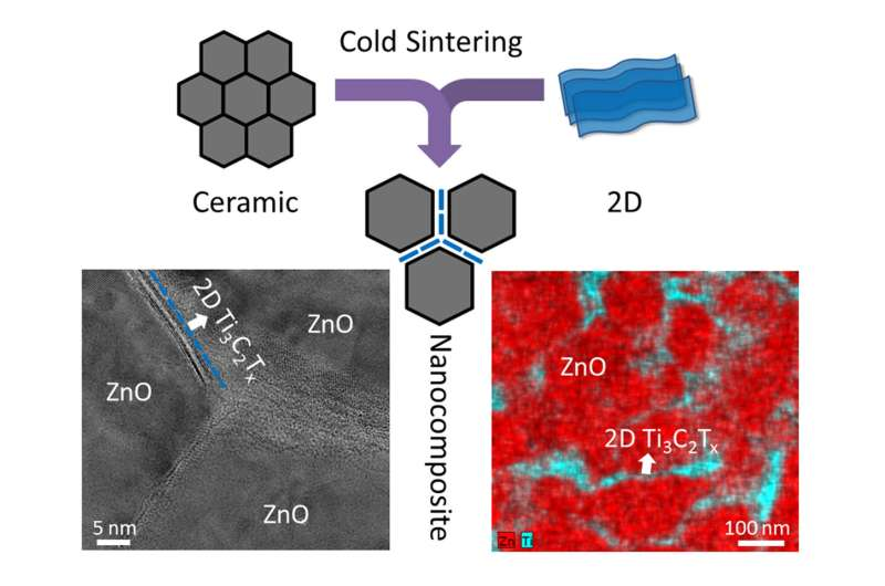 Sintering atomically thin materials with ceramics now possible