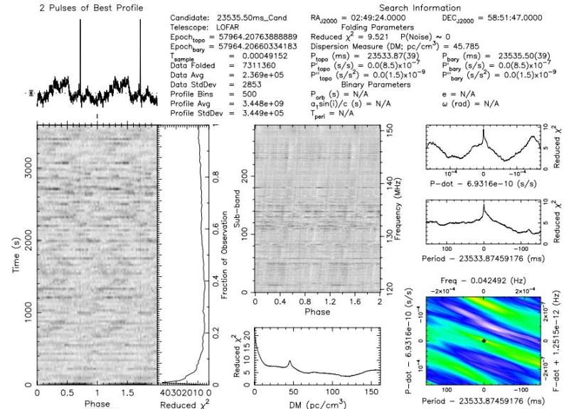 **Slowest-spinning radio pulsar detected by astronomers