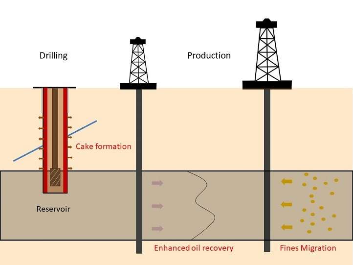 Smart mud to smooth the way for drilling wells