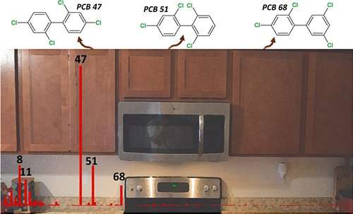 Some kitchen cabinets can emit potentially harmful compounds