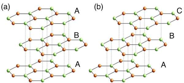 Stacking on the graphene