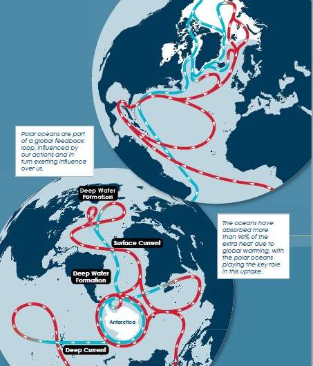 State of the Polar Oceans 2018 published