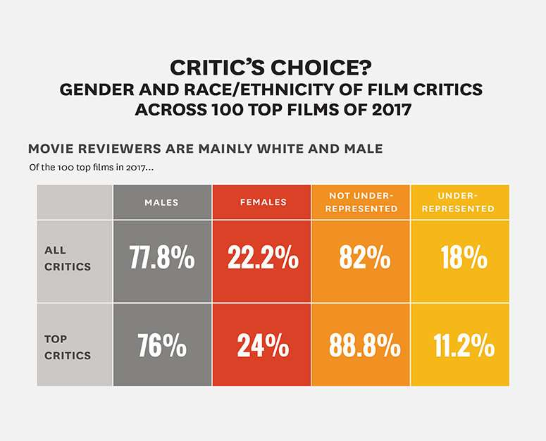 Study finds film critics, like filmmakers and casts, are largely white and male