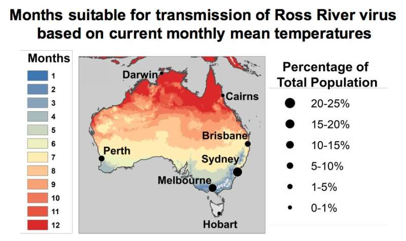 Temperature model predicts regional and seasonal virus transmission by mosquitoes