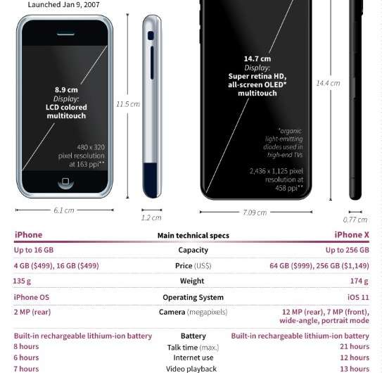 The first iPhone vs iPhone X