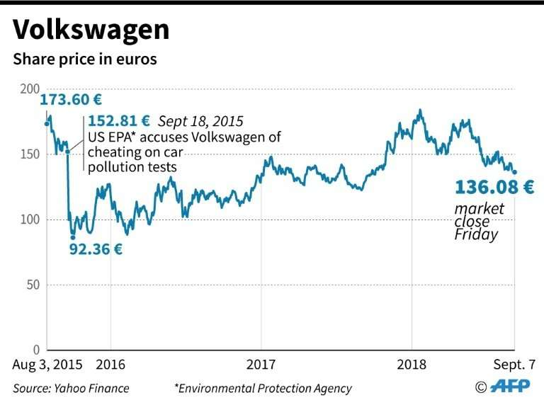 The movements of Volkswagen's share price since it was accused of cheating on car pollution tests