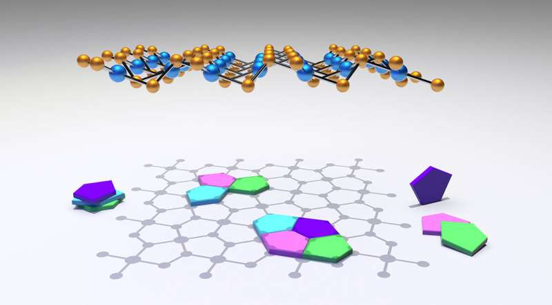 The shape of things to come for quantum materials?