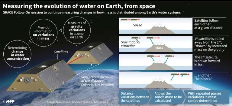 The US-German built Gravity Recovery and Climate Experiment Follow-On(GRACE-FO) twin satellites will study changes in sea level,