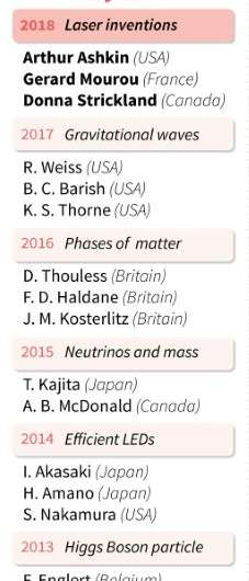 The winners of the Nobel Prize for Physics since 2012