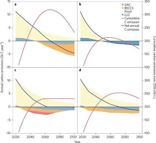 Thinking outside the box on climate mitigation