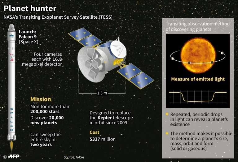 This graphic explains key facts about Nasa's TESS telescope as it prepares for launch on a mission to find the nearest Earth-lik