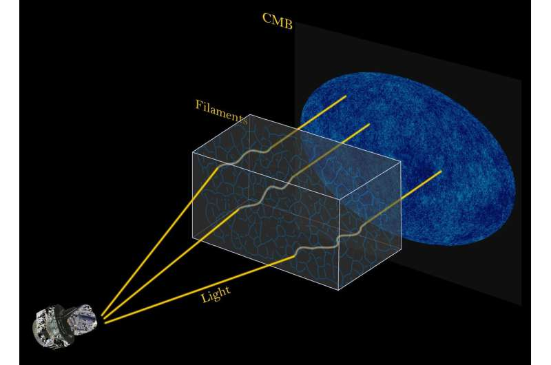 Tiny distortions in universe's oldest light reveal clearer picture of strands in cosmic web