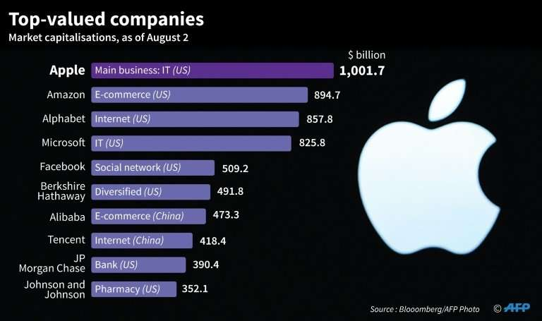 Top-valued companies
