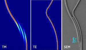 Triple bend structure splits light into two highly pure polarization components