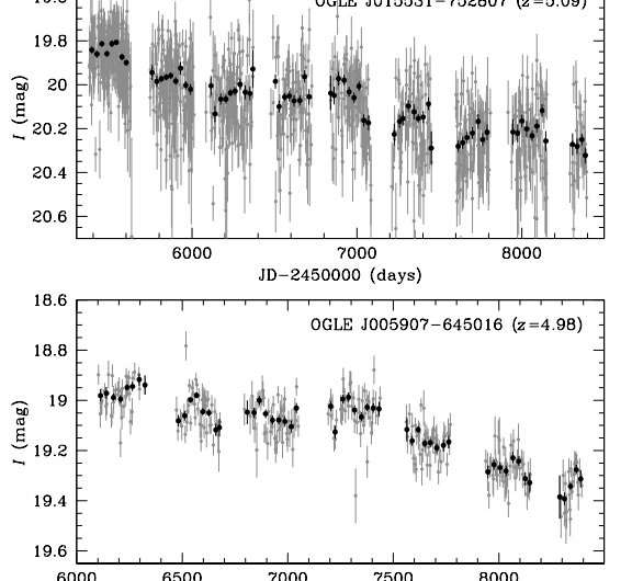 Two high-redshift quasars discovered using OGLE