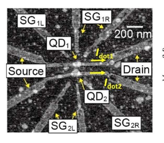 Two quantum dots are better than one: Using one dot to sense changes in another