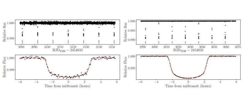 Two sub-Jovian exoplanets orbiting bright stars discovered