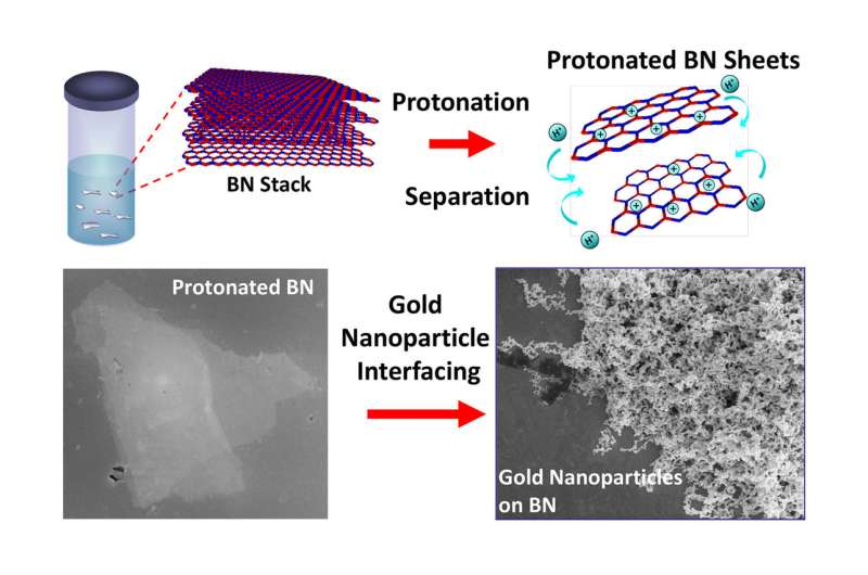 UIC chemical engineers first to functionalize boron nitride with other nanosystems