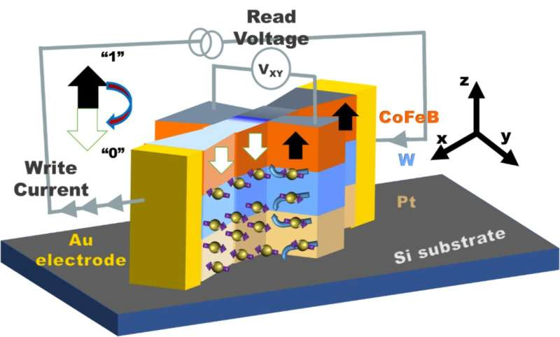 Unexpected effect could lead to lower-power memory, computing devices