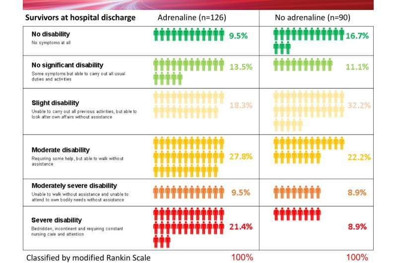 Using adrenaline in cardiac arrests results in less than 1 percent more people leaving hospital alive
