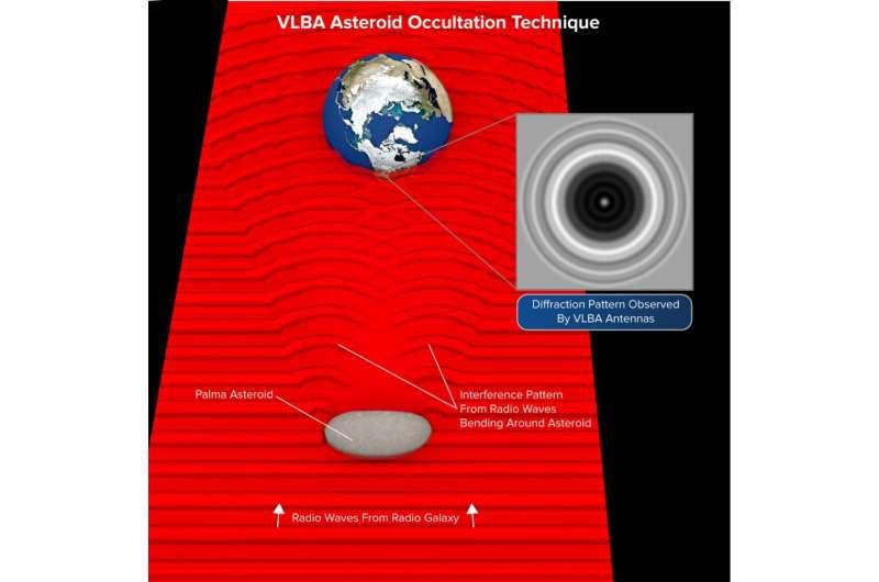VLBA measures asteroid's characteristics