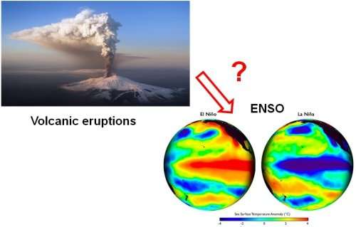 Volcano eruptions at different latitudes impact sea surface temperature differently