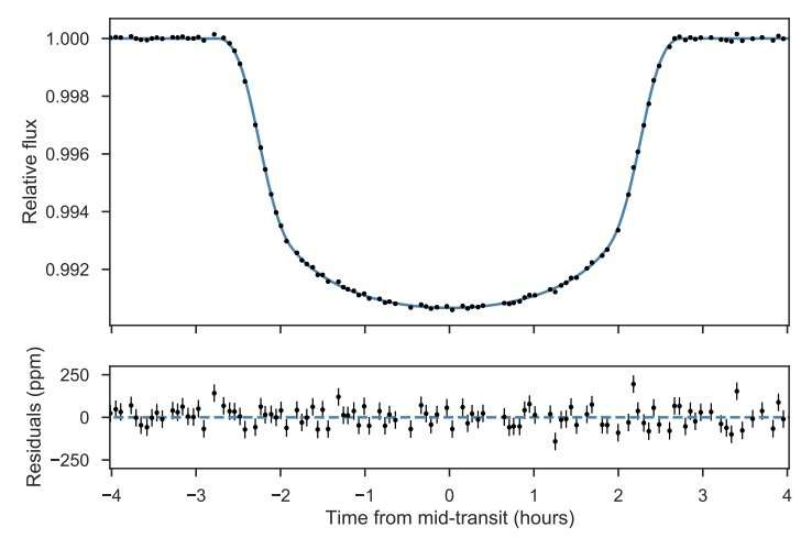 'Warm Saturn' exoplanet discovered by astronomers