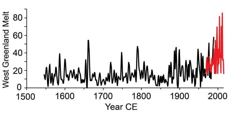 West Greenland Ice Sheet melting at the fastest rate in centuries
