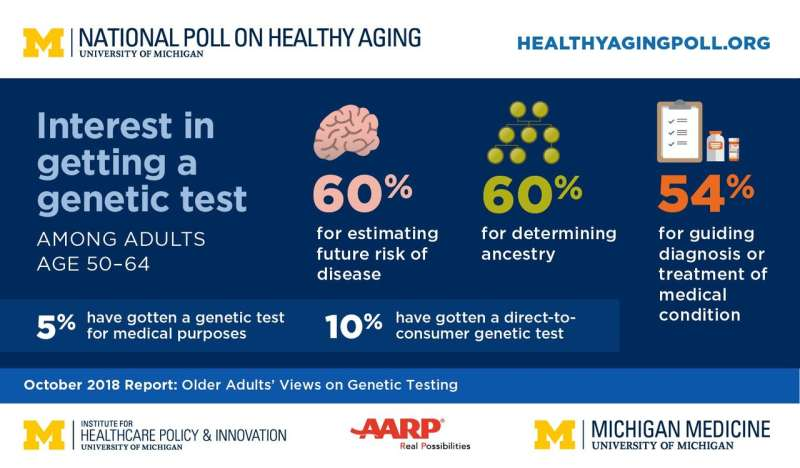 What's in your DNA? Poll of older adults shows high interest, with a dose of skepticism