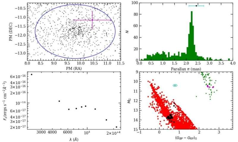 White dwarf-main sequence binary identified in the open cluster NGC 752