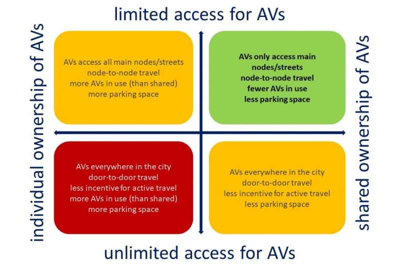 Why driverless vehicles should not be given unchecked access to our cities