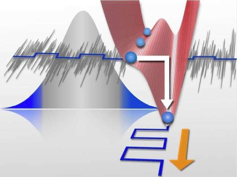 Why noise can enhance sensitivity to weak signals
