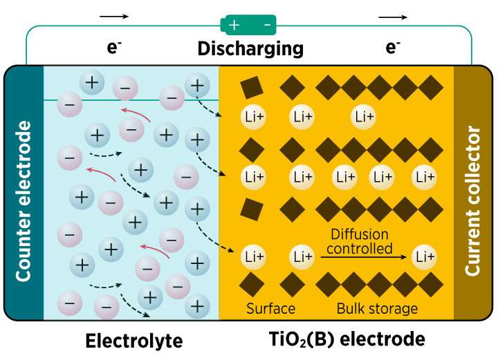 X-ray analysis reveals the charging mechanism of a promising electrode material