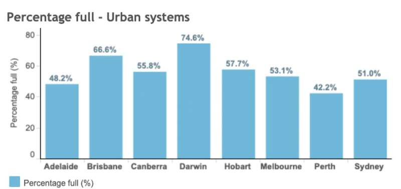 2C of global warming would put pressure on Melbourne's water supply