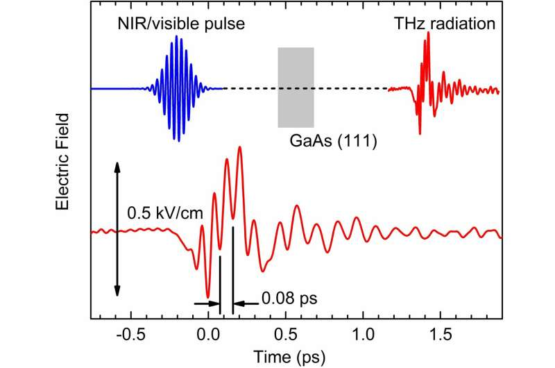 5000 times faster than a computer—interatomic light rectifier generates directed electric currents