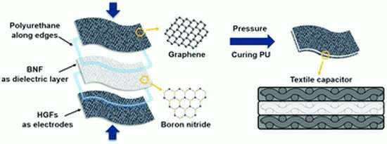 Washable, wearable battery-like devices could be woven directly into clothes