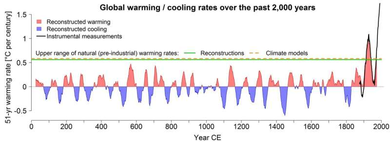 New study identifies causes of multidecadal climate changes