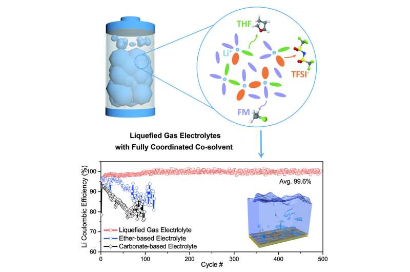 A cold-tolerant electrolyte for lithium-metal batteries emerges in San Diego