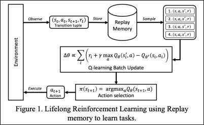 A generative memory approach to enable lifelong reinforcement learning