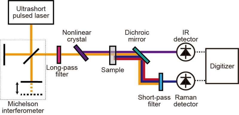 A laser, a crystal and molecular structures