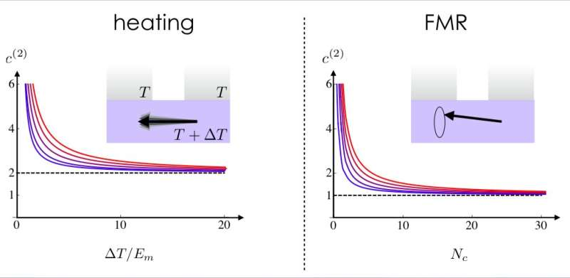 A method to determine magnon coherence in solid-state devices
