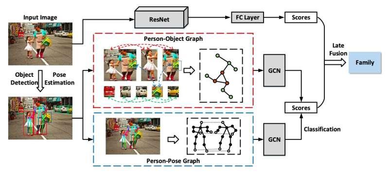 **A multi-granularity reasoning framework for social relation recognition