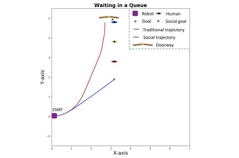 A multi-objective optimization approach for socially-aware robot navigation