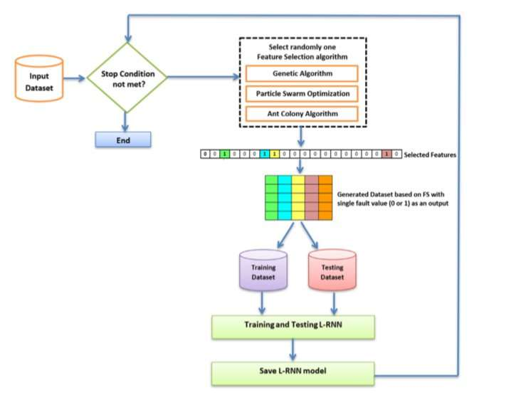 A new approach for software fault prediction using feature selection