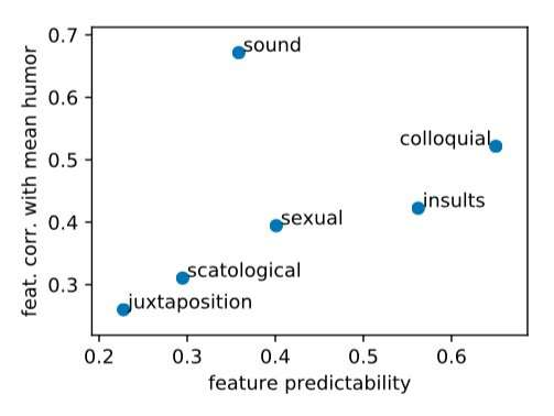 **A new study explores humor in word embeddings