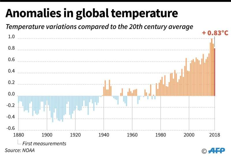 Anomalies in world temperatures