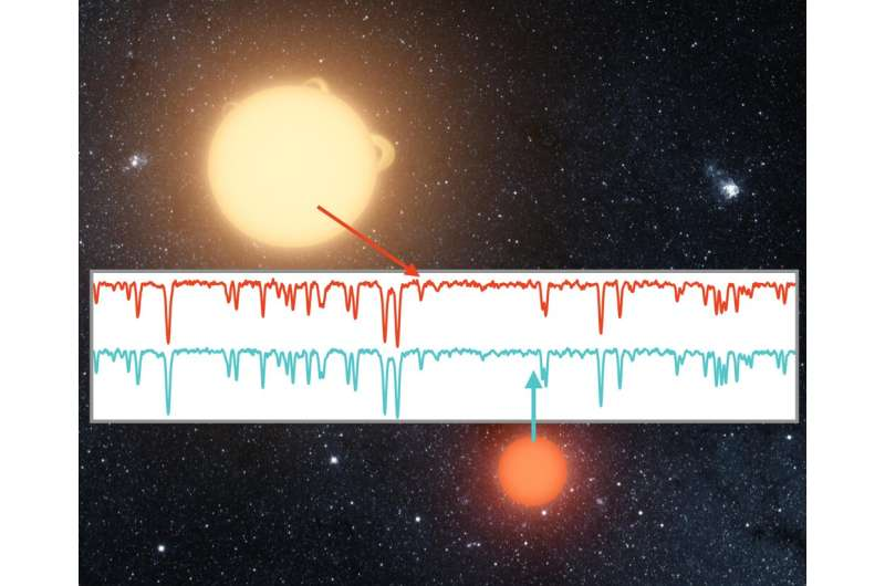"""Astronomer probes """"DNA"""" of twin stars to reveal family history of the milky way"""