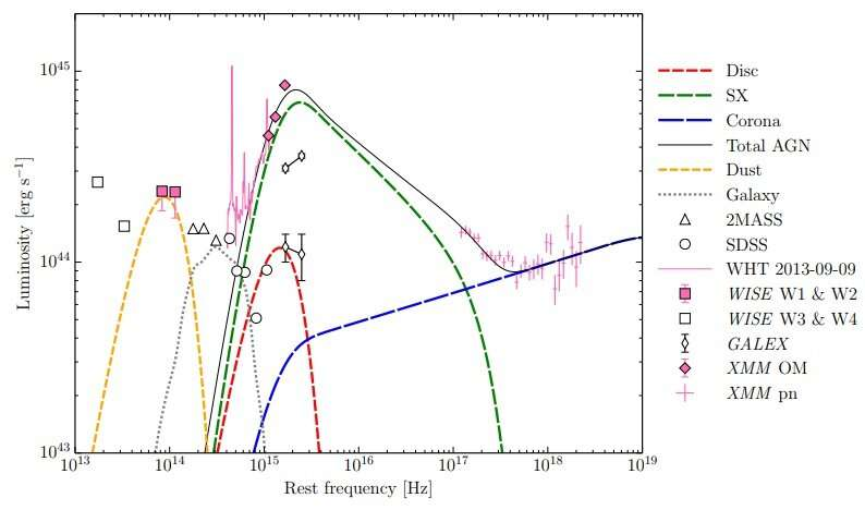 """Astronomers investigate extreme variability of the """"Big Dipper"""" active galactic nucleus"""