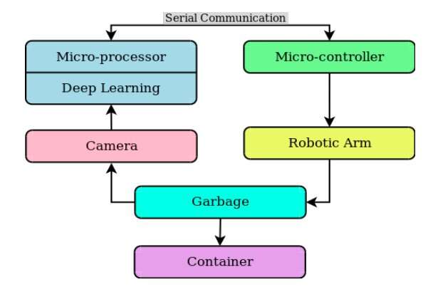 A system to automatically detect and collect garbage